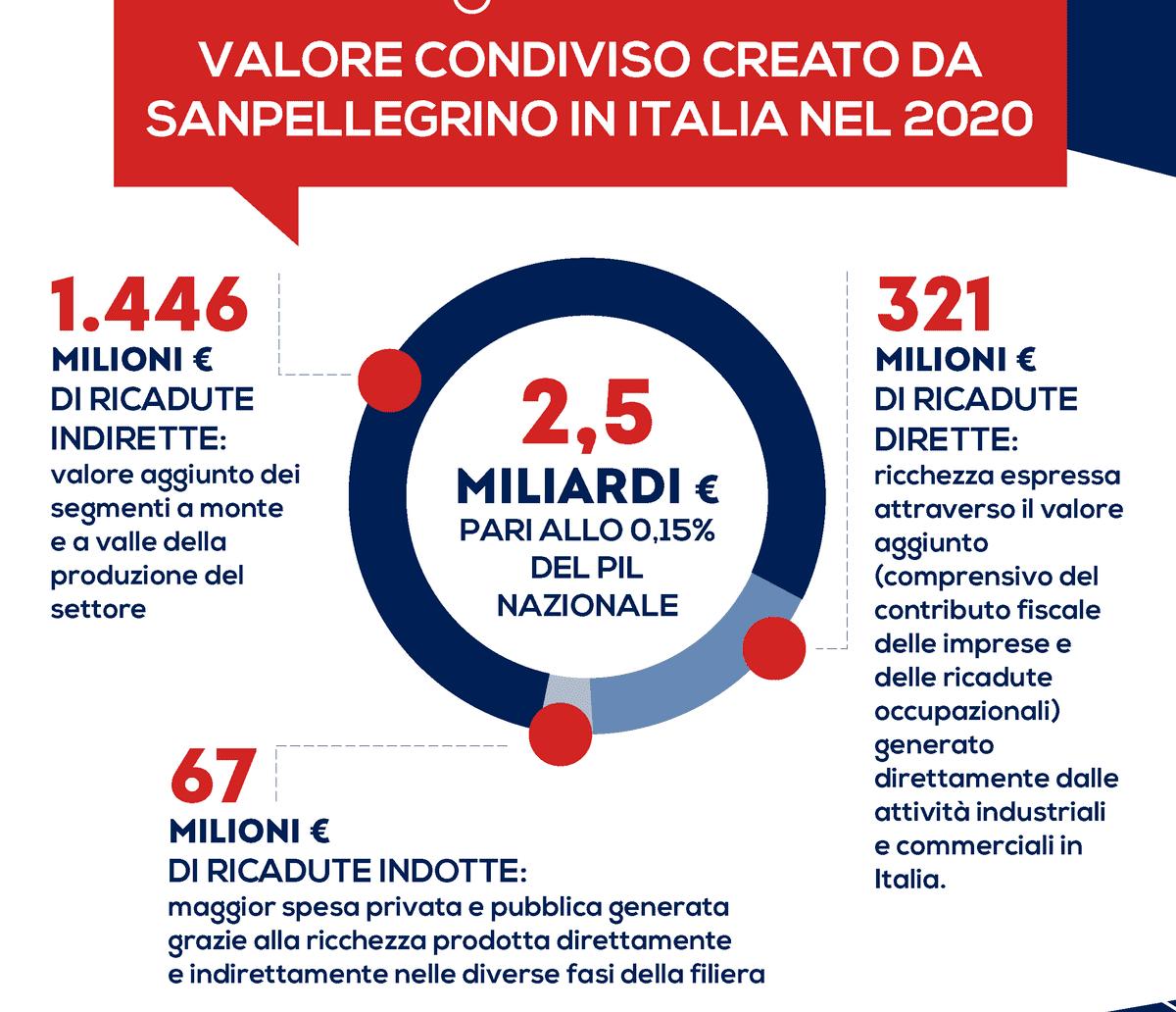 SANPELLEGRINO crea valore per l'Italia