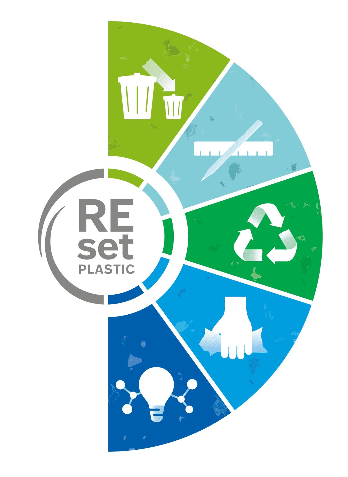 Lidl amplia la propria strategia REset Plastic