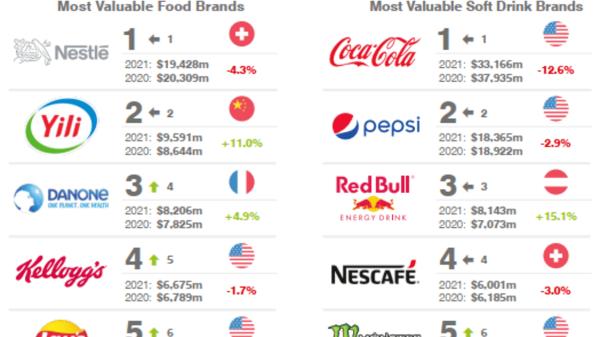Classifica valore dei trademark alimentari 2021