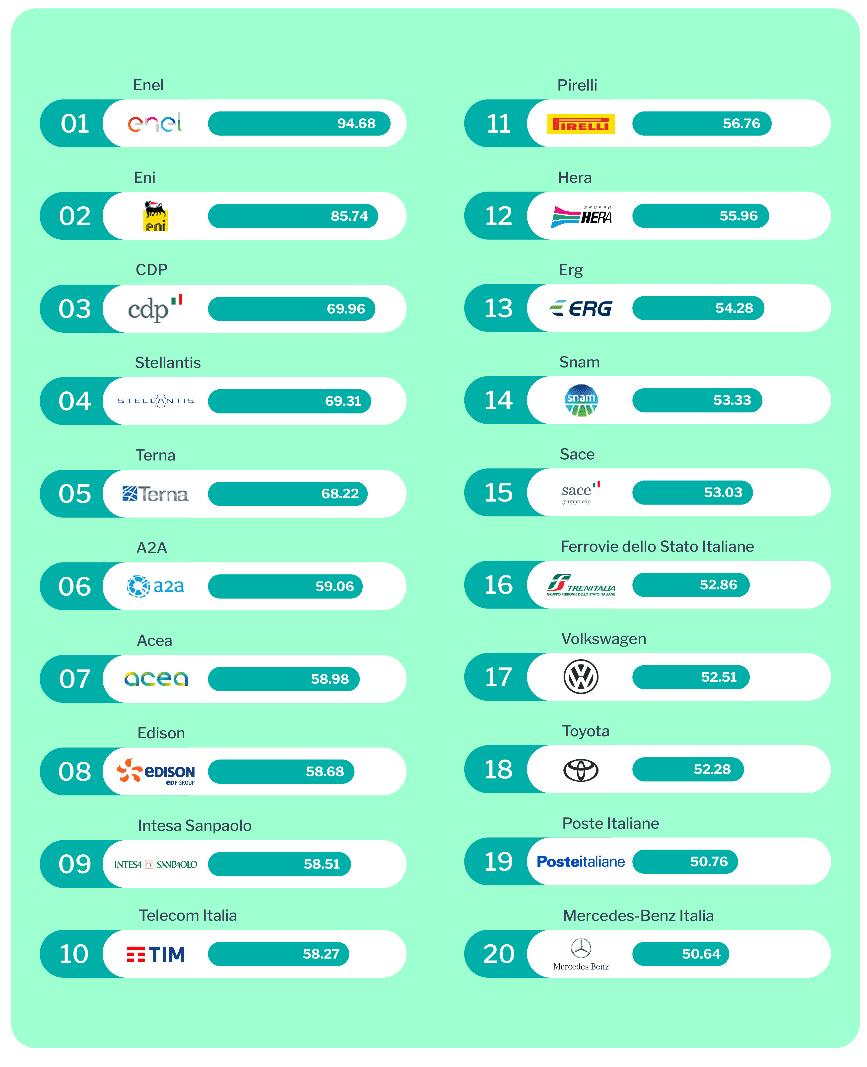 classifica delle aziende percepite come più sostenibili