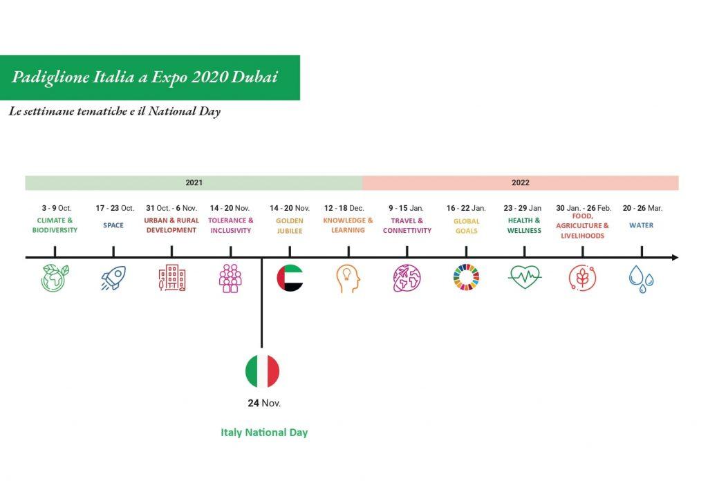 Padiglione Italia a Expo Dubai - Settimane Tematiche