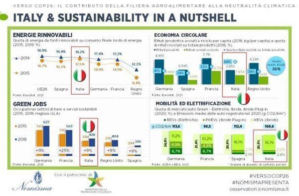 La sostenibilità in Italia